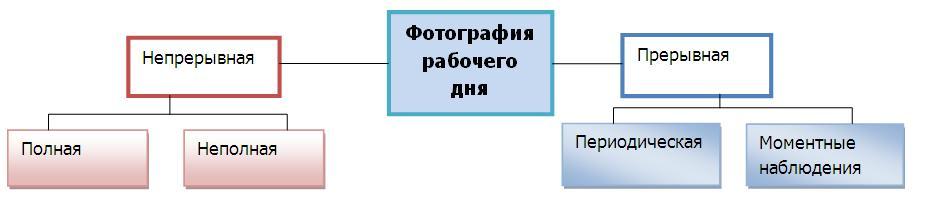 Схема Распределение времени